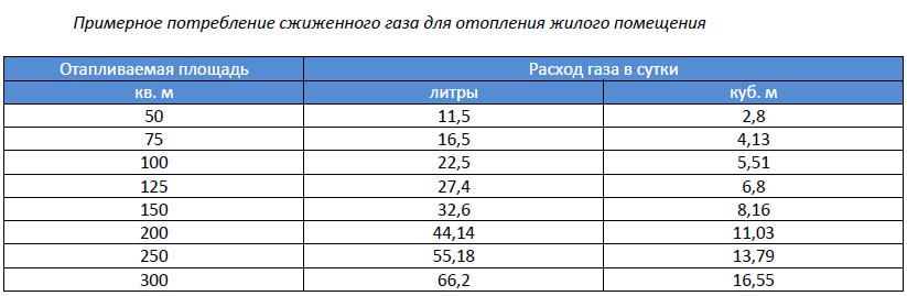 perevod-litrov-gaza-v-kilogrammi
